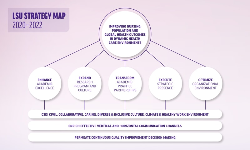LSU strategy map diagram.